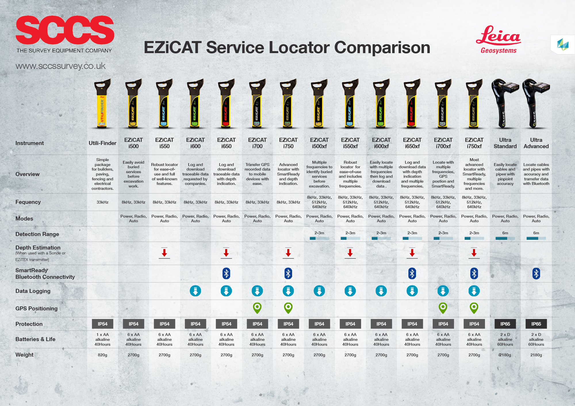 Cable Detection Comparison Chart